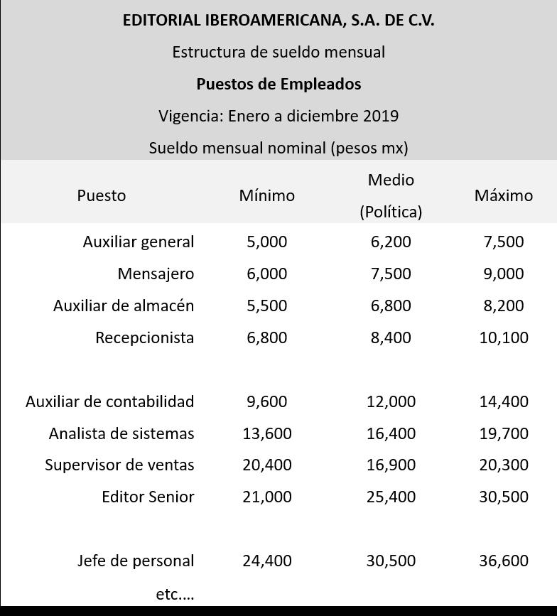 Política De Compensación Y Estructura De Sueldos O